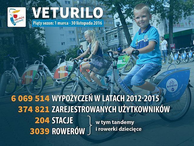 veturilo_2016